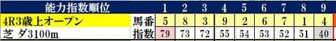 6.1 東京4R コンピ指数