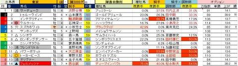 5.26 東京4R 障害未勝利・予想