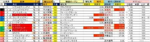 6.10 阪神4R 障害オープン・予想