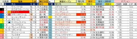 10.31 福島4R 障害オープン・予想