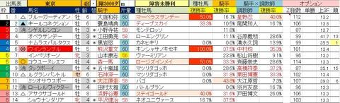 11.24 東京4R 障害未勝利・予想