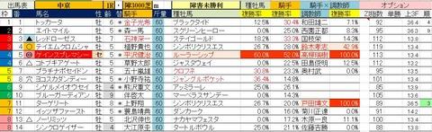 6.13 中京1R 障害未勝利・予想