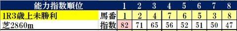8.25 小倉1R コンピ指数