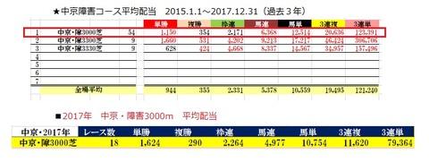 13 中京4R 障害3000 データ3
