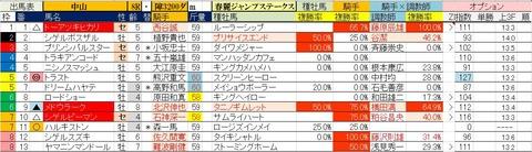2.23 中山8R 春麗ジャンプステークス・予想