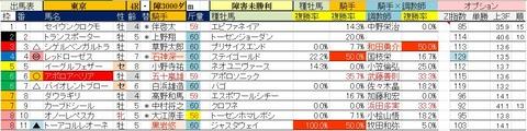 4.25 東京4R 障害未勝利・予想