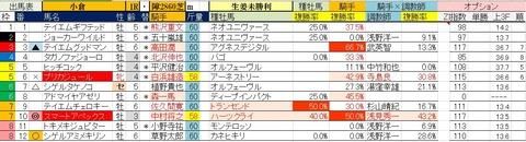8.23 小倉1R 障害未勝利・予想