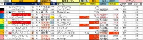 5.2 東京4R 障害オープン・予想