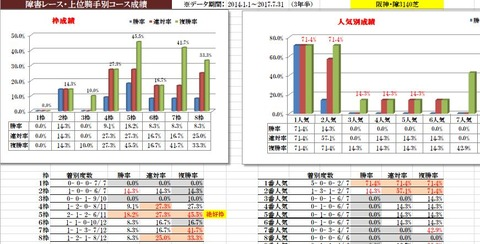 16 阪神ジャンプS データ1