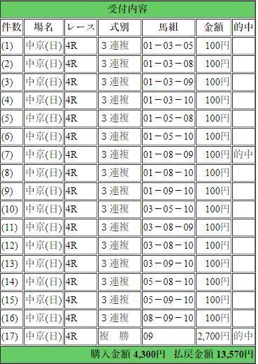 7.8 中京4R 的中馬券