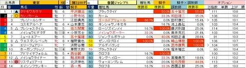 12 東京8R 春麗ジャンプ・予想