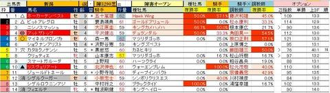 5.19 新潟4R 障害オープン・予想