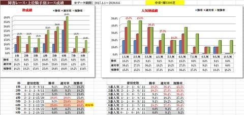 9.19 阪神ジャンプS データ傾向2