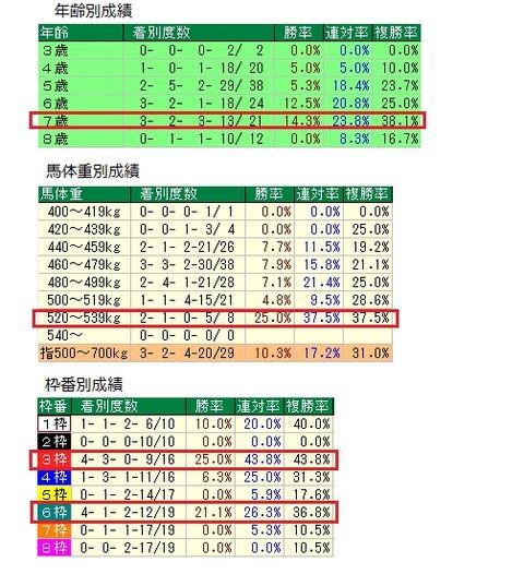 29 小倉サマージャンプ・データ1