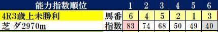 11.23 阪神4R コンピ指数