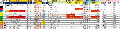 21 福島5R 障害オープン・予想