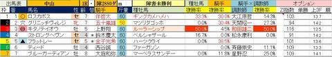 9.21 中山1R 障害未勝利・予想