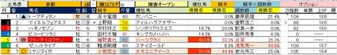 8 京都4R 障害オープン・予想