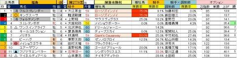 22 福島4R 障害未勝利・予想