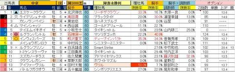 6.29 中京1R 障害未勝利・予想