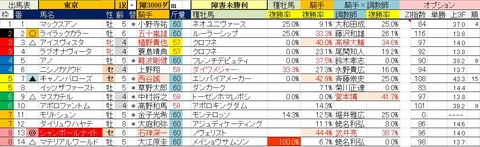 5.2 東京1R 障害未勝利・予想