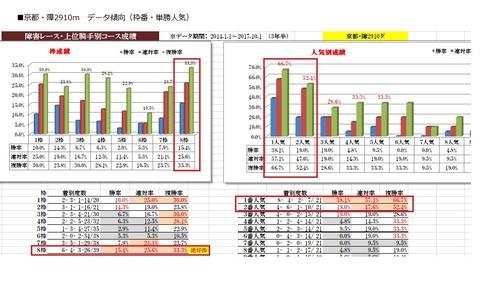 9 京都4R 障害未勝利 データ1