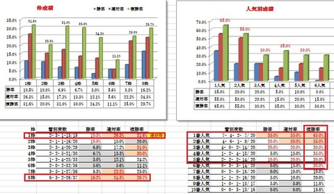 28 京都4R 障害未勝利 データ1