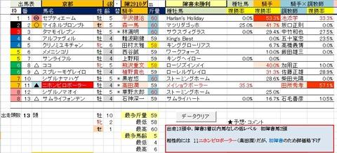 28 京都4R 障害未勝利・予想