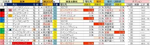 3.22 阪神4R 障害未勝利・予想