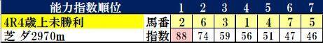 4.18 阪神4R コンピ指数