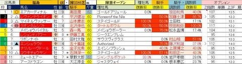 7.18 福島4R 障害オープン・予想