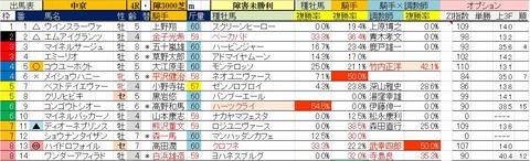 3.1 中京4R 障害未勝利・予想