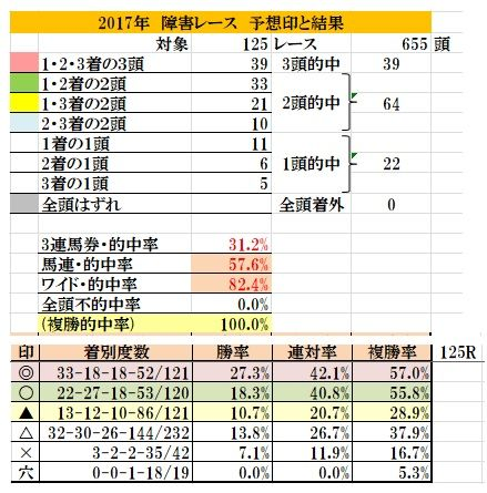 24 2017年障害レース・全予想結果