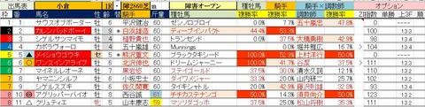8.31 小倉1R 障害オープン・予想