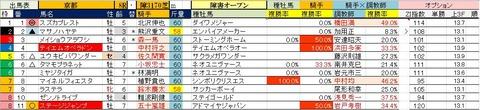 11 京都8R 京都ジャンプS・予想