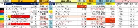 9.29 阪神4R 障害未勝利・予想