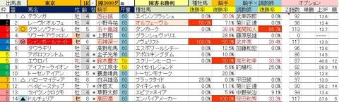 6.12 東京1R 障害未勝利・予想