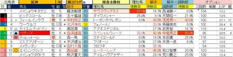11.29 阪神5R 障害未勝利・予想