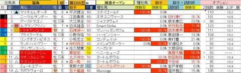 4.25 福島4R 障害オープン・予想
