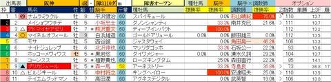 3.27 阪神4R 障害オープン・予想
