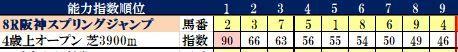 10 阪神8R コンピ指数