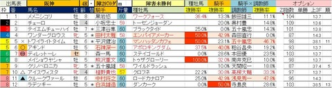3.21 阪神4R 障害未勝利・予想