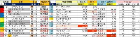 5.27 京都4R 障害未勝利・予想