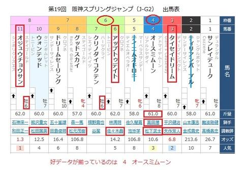 11 阪神スプリングJ データ(出馬表)
