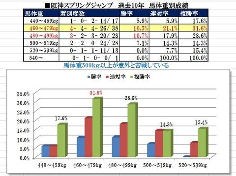 11 阪神スプリングJ データ3(馬体重)
