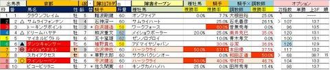 26 京都4R 障害オープン・予想
