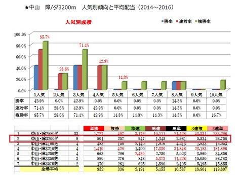 7 中山8R 障害データ2