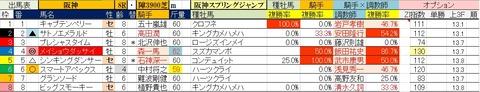 3.13 阪神8R 阪神スプリングジャンプ・予想