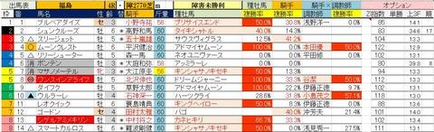 11.18 福島4R 障害未勝利・予想