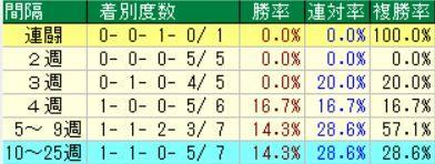 3.30 阪神8R データ6